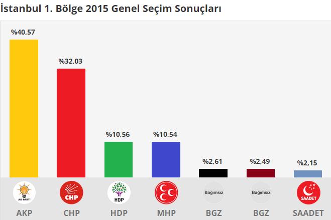 istanbul 1.Bölge 2015 Genel Seçim Sonuçları