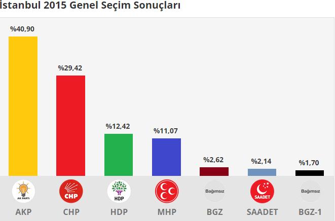 istanbul 2015 Genel Seçim Sonuçları