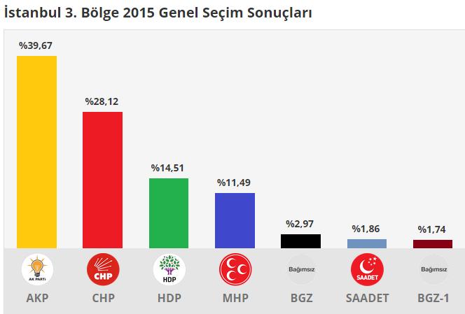 istanbul 3.Bölge 2015 Genel Seçim Sonuçları