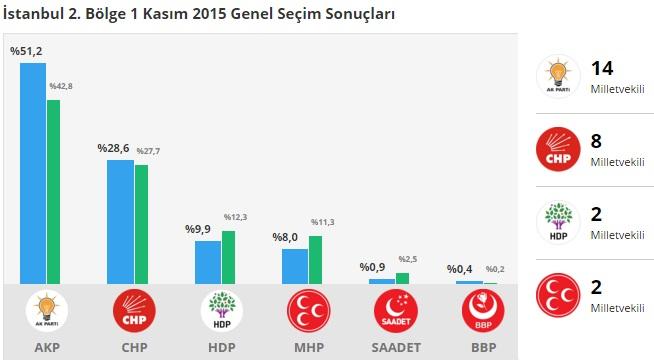 1 Kasım 2015 İstanbul 2.Bölge Genel Seçim Sonuçları