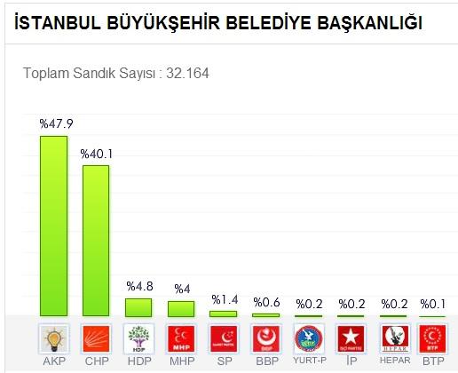 istanbul seçim sonuçları