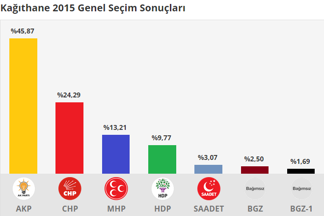 Kağıthane 2015 Genel Seçim Sonuçları