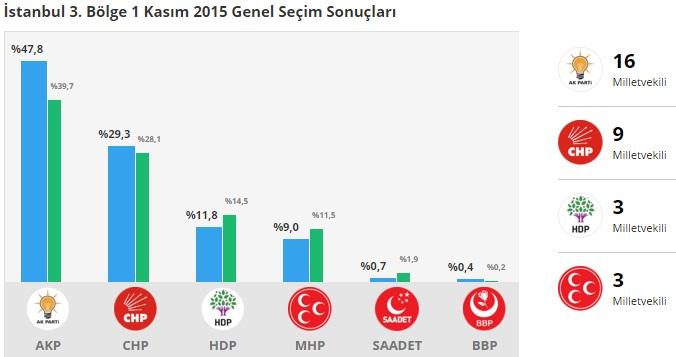 1 Kasım 2015 İstanbul 3.Bölge Genel Seçim Sonuçları