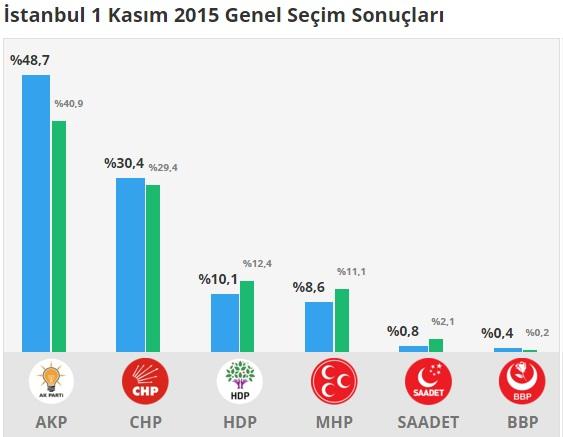 1 Kasım 2015 İstanbul Genel Seçim Sonuçları