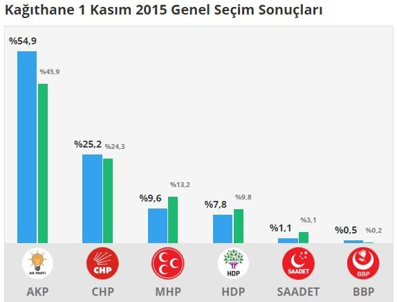 1 Kasım 2015 Kağıthane Genel Seçim Sonuçları